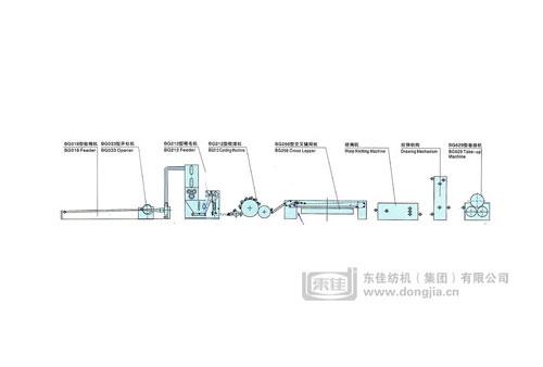 缝编法非织造布生产线工艺设备配置