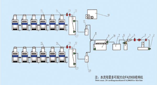 1、FA017-230 往复式抓棉机 2、DF245 输棉风机 3、AMP-2000 金属火星探出器 4、DJ001 除微尘器 5、FA126 重物分离器 6、DF240 输棉风机 7、FA107 单轴流开棉机 8、DJ003 双路分配器 9、FA027-160 多仓混棉机 10、LF108 多层双吸圆网滤尘器 11、FA117 精开棉机 12、FA157 除微尘器 13、119A II 火星探出器 14、FA179D/FA179S 气压棉箱 15、FA206B 梳棉机(带自调匀整) 16、DF200 输